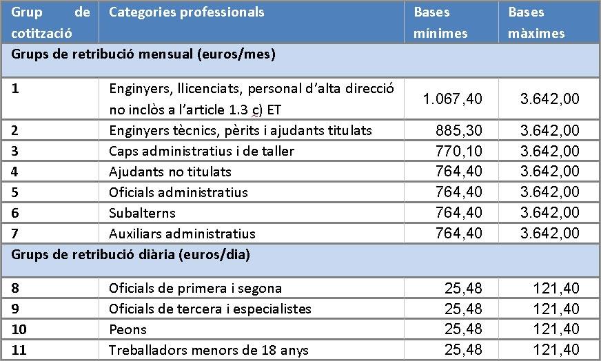 circular_novetats_laborals_2016_taula